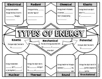 Types of energy science doodle notes interactive notebook mini types of energy doodle notes ibookread Download