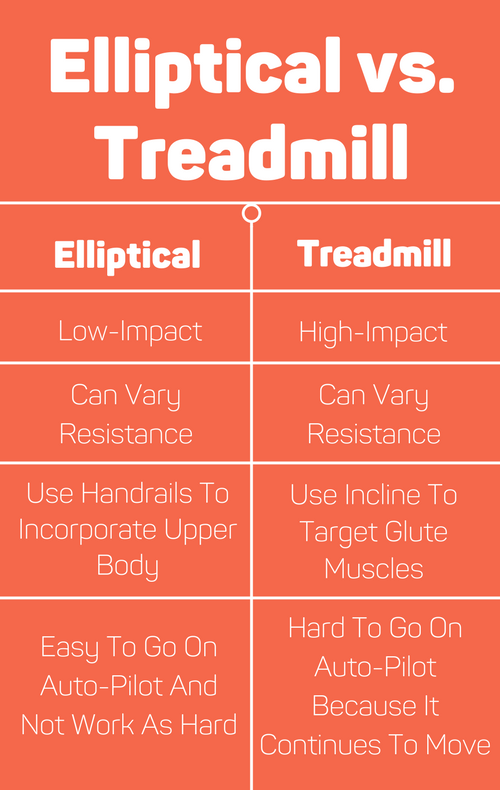Elliptical Vs Treadmill Which Is A Better Workout Elliptical