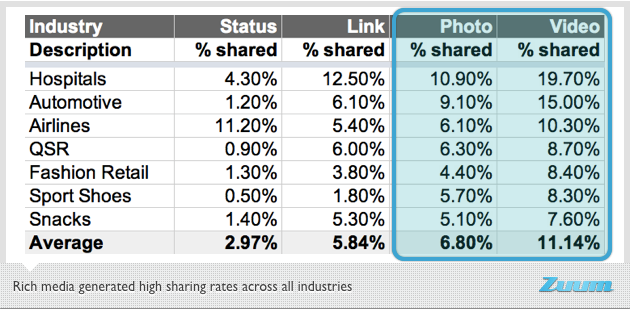 Engagement types per media type  Facebook data by Zuum   All data taken from posts between Dec 1, 2011 and Feb 29, 2012