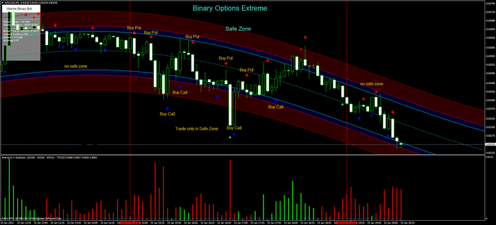 Binary options forex trading world markets