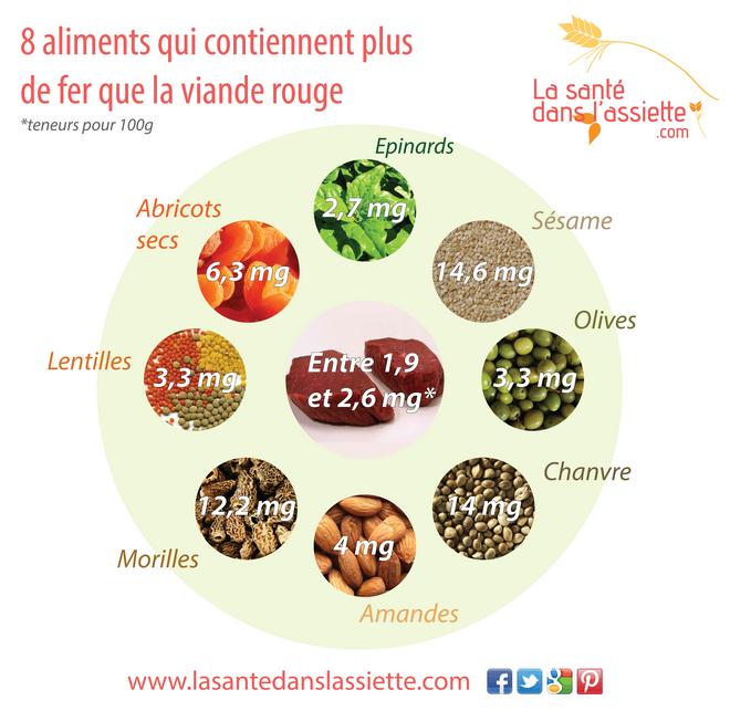8 aliments qui contiennent plus de fer que la viande rouge fiches pratiques pinterest les - Aliments les plus riches en fer ...