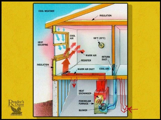 Where Should Basement Furnace Ducts Be Placed Air Return Cold