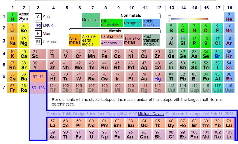 Dynamic Periodic Table Go Look And See What All It Does