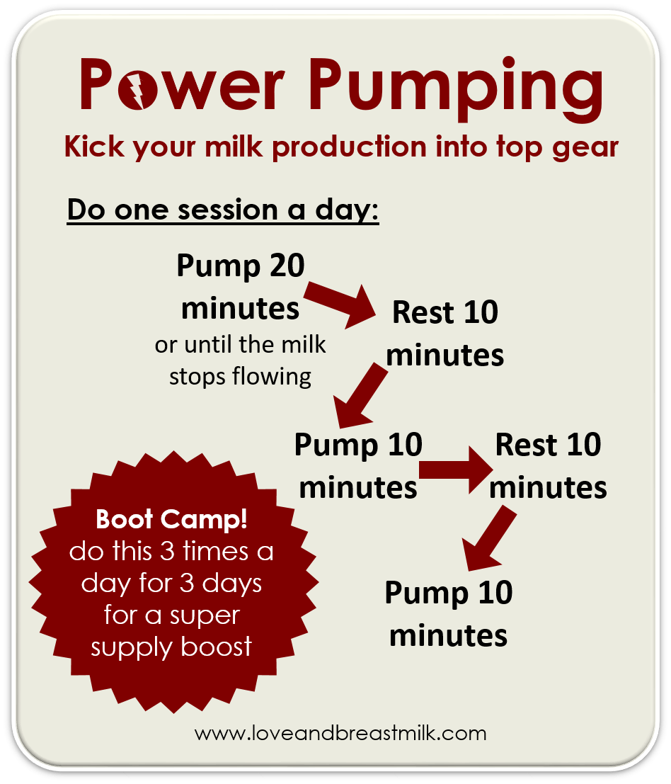 Power Pumping - Super Way To Boost Your Milk Supply -3029