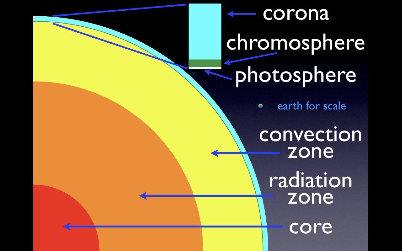 layers of the sun diagram sun layers [ 1280 x 800 Pixel ]