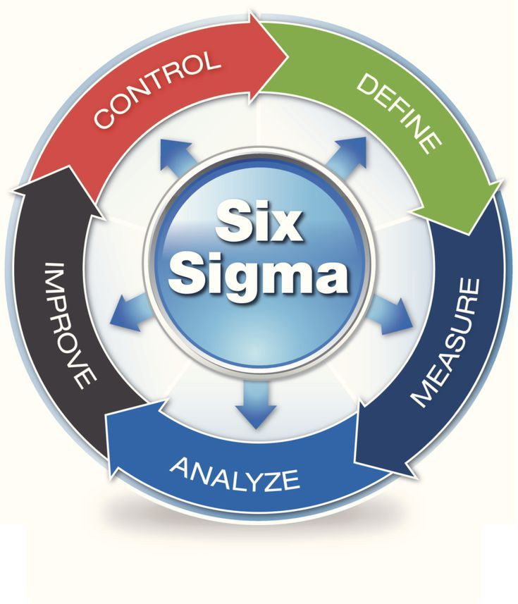 How To Find Free Six Sigma Certification Courses 6 Sigma