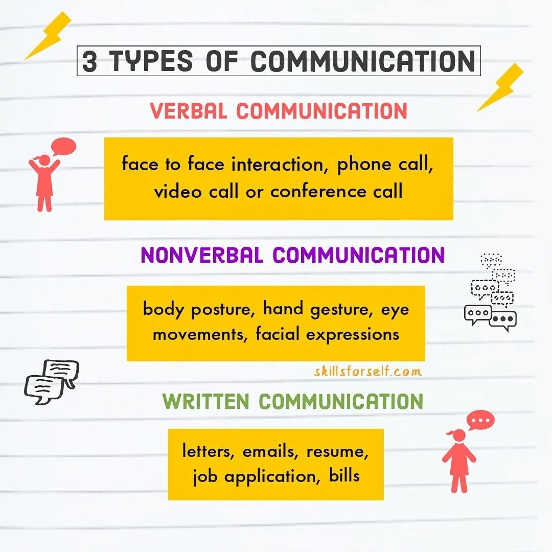 Pin By Skills For Self On Skills For Self Communication Skills Improve Communication Skills Good Communication Skills