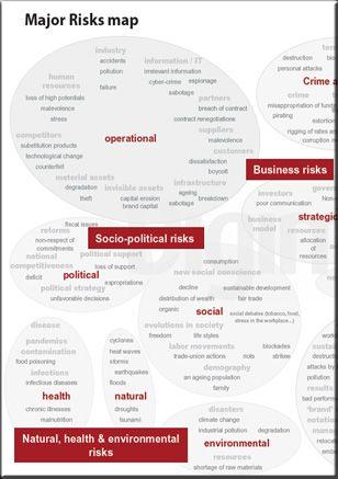 Major risks map Infographic Digimind Social Media Monitoring