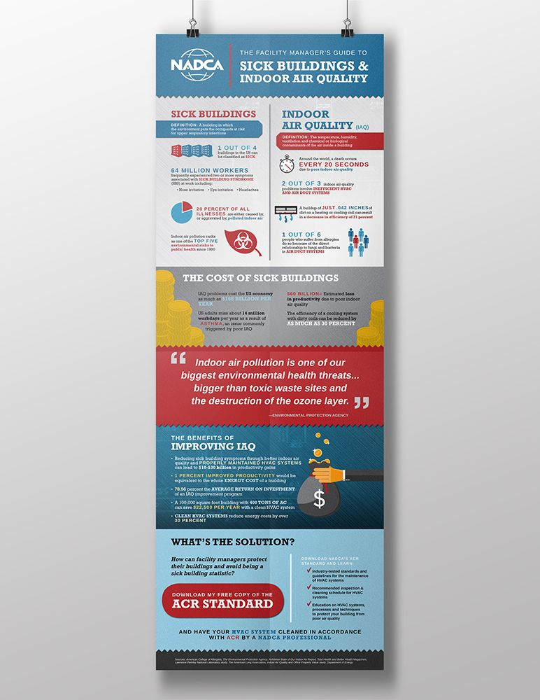 Nadca Acr Infographic Sick Buildings Indoor Air Quality
