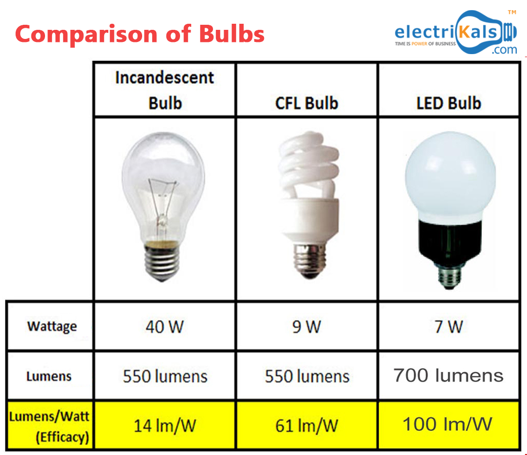 Energy-saving lamps power comparison table. Features of the device and technical characteristics of energy-saving lamps 61