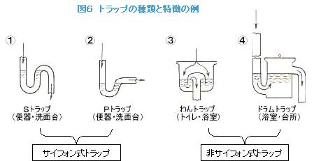 排水パイプの構造とつまりの原因 構造 つまり インテリア
