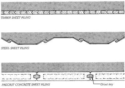 Excavation Support Engineering And Construction Excavation Retaining Wall Sheet