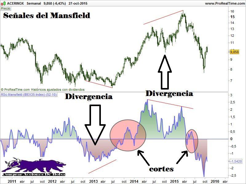 Indicador Rs Mansfield De Fuerza Relativa Intraday Trading Way