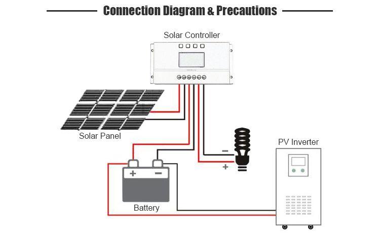 L80 80a 12v 24v Solar Charge Controller Pwm Y Solar Mppt Solar Charge Controller Supplier Grid Tie Inverters Solar Home Syst Solar House System Solar House
