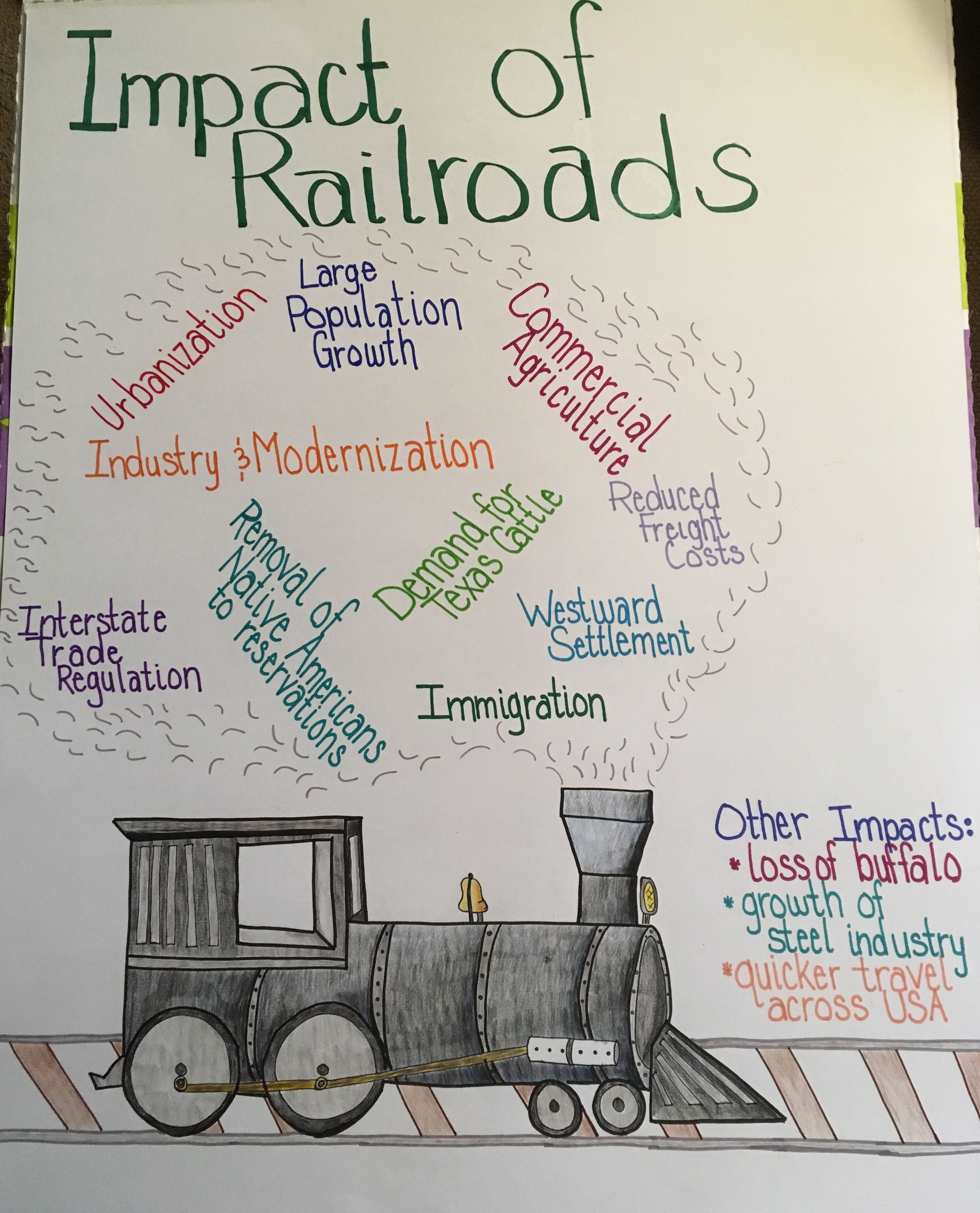 small resolution of Anchor Chart: Impact of Railroads   Social studies middle school