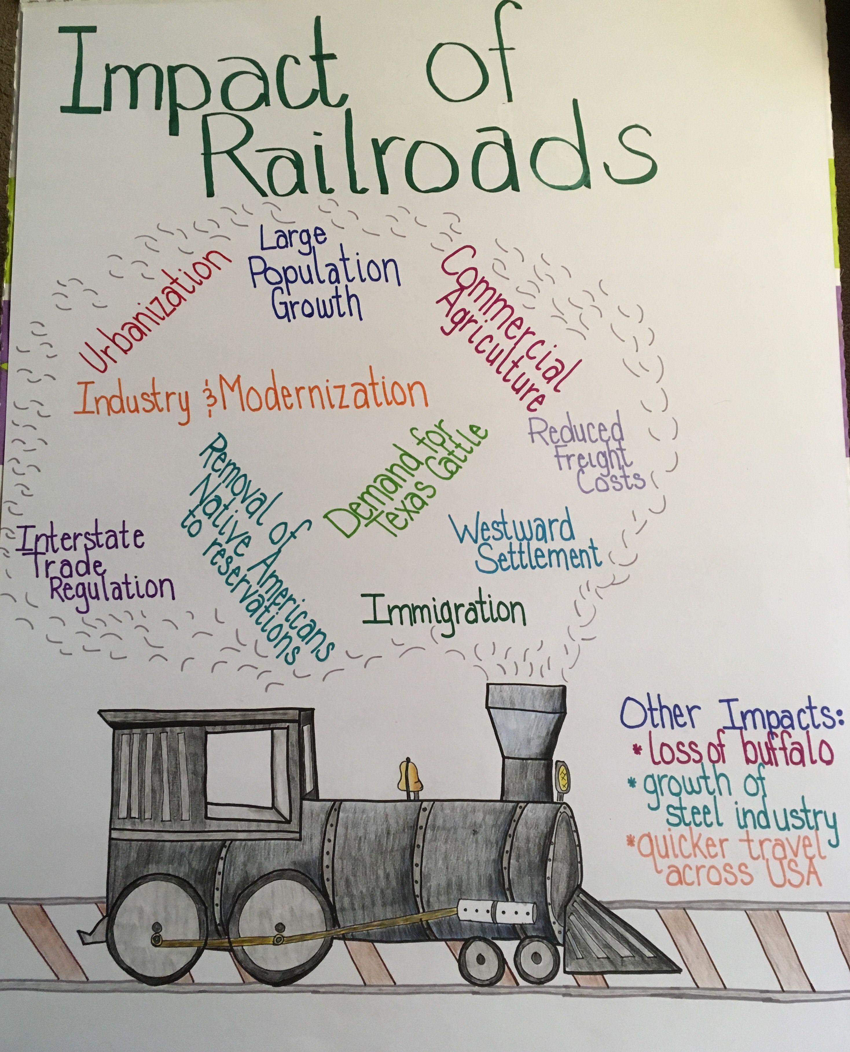 Anchor Chart: Impact of Railroads   Social studies middle school [ 3636 x 2937 Pixel ]