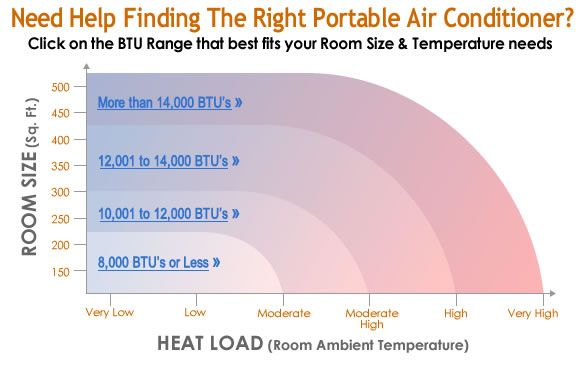 Cooling Capacity Calculator How To Find The Right Btu For You The Unit Calculator Tips