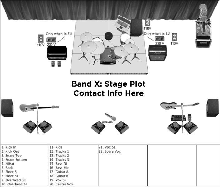 Example stage plot how too video 39 s pinterest for Stage plot template