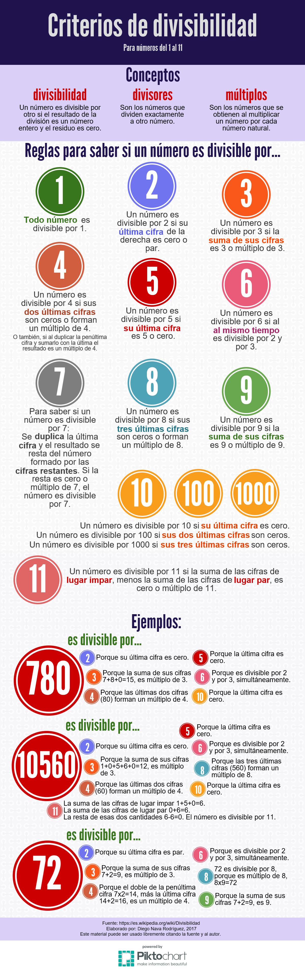 Infografía que enuncia los criterios de divisibilidad del 1 al 11, con ejemplos. Matemáticas, aritmética, múltiplos y divisores. Criterios de divisibilidad http://elbazardediego.blogspot.com/2017/01/criterios-de-divisibilidad.html
