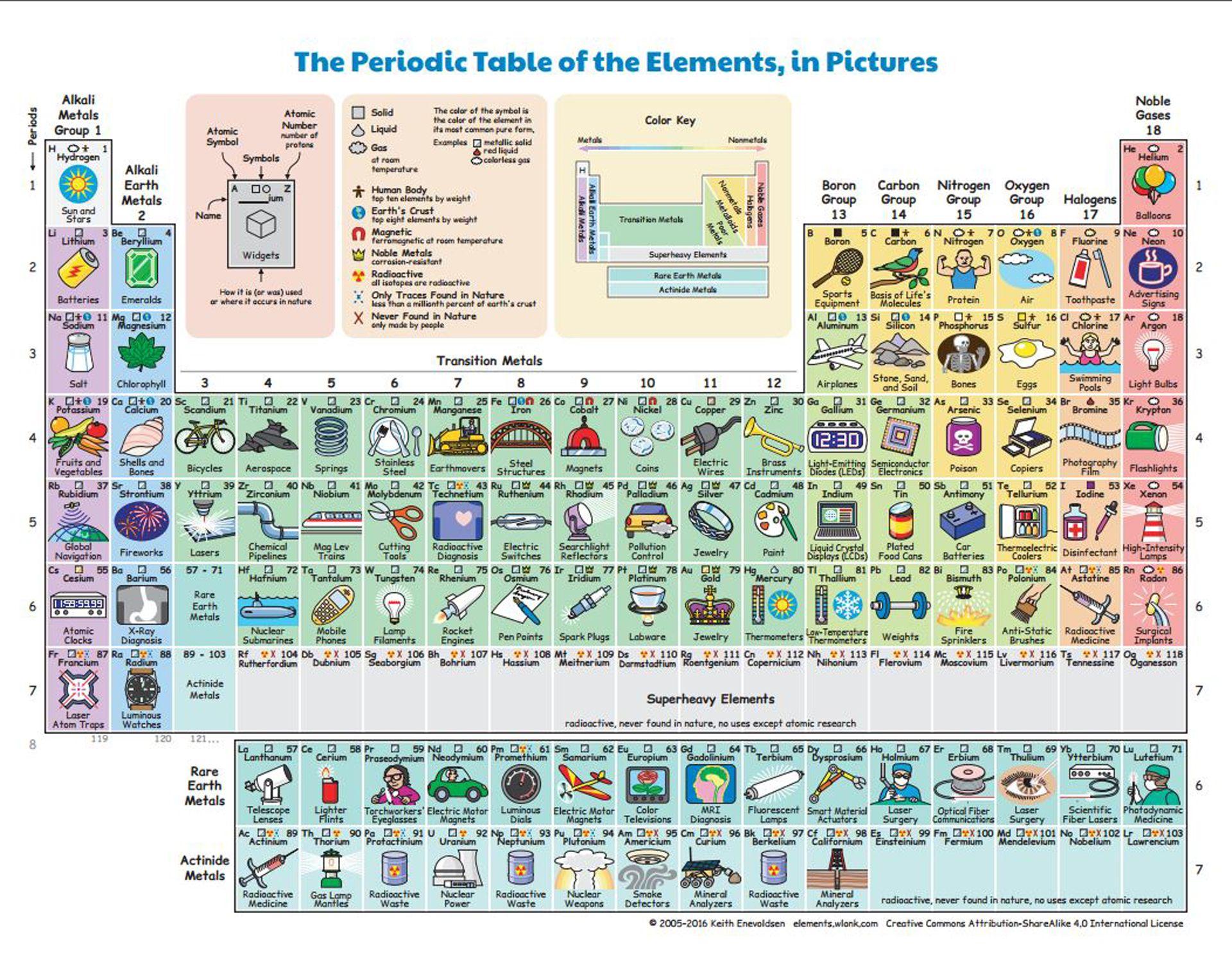 una tabla peridica revela para qu sirve cada elemento en la vida real - Tabla Periodica En Visual Basic
