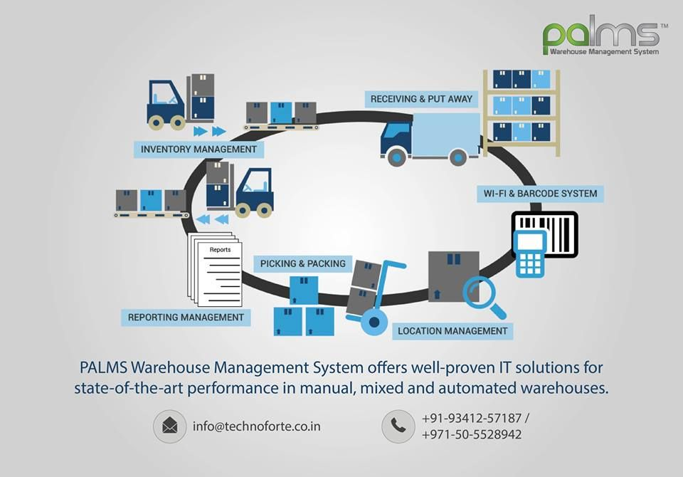 Best Warehouse Management Software For All Industries Easy To Integrate Wms Palms Warehouse Management Warehouse Management System Supply Chain Management