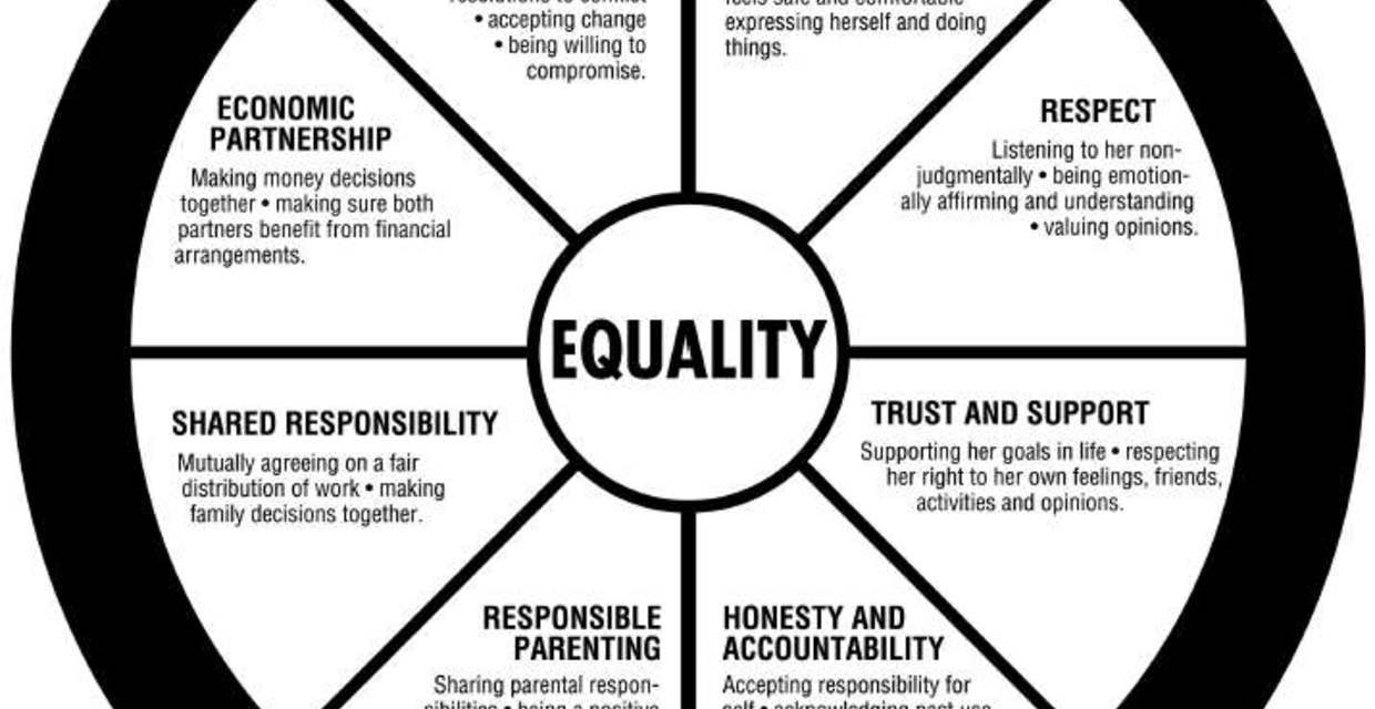 Wheel Bearing In Spanish >> The Equality Wheel Explained | Trauma Informed Ministry ...