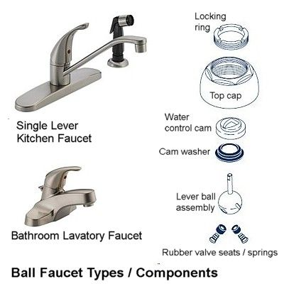 Ball faucets are found in the kitchen and bath. They look similar to ...