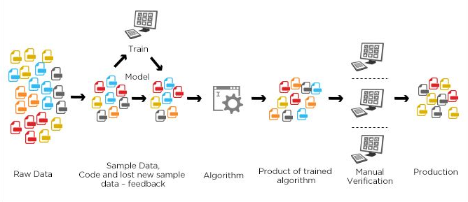 Machine Learning For Beginners   Projects to try   Machine learning