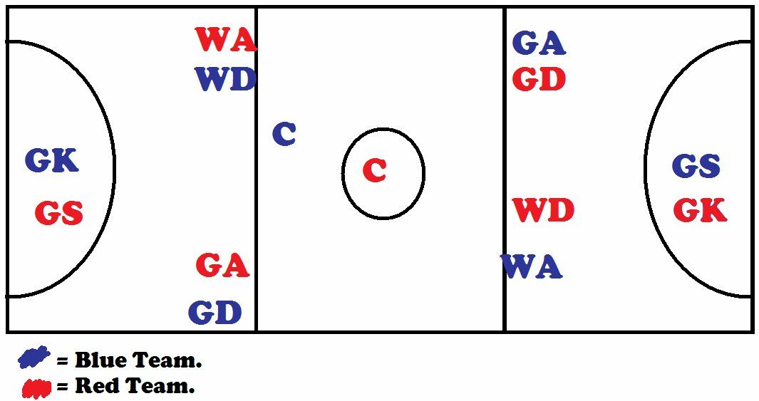 netball court measurement diagram chrysler stereo wiring image result for of a pinterest games and coach