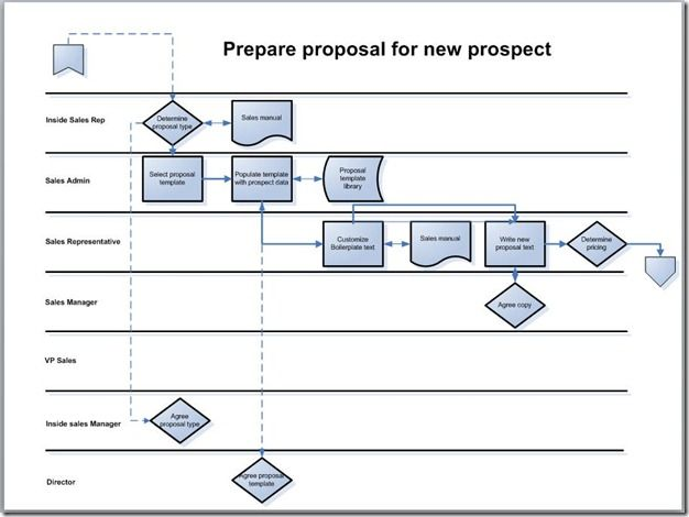 simple flowchart design with swimlanes process steps decision diamonds in process flowchart from