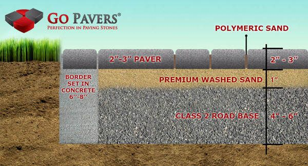 2018 Pavers Installation Guide Videos Pictures Prices How To Install Pavers Paving Stones Outdoor Patio Decor