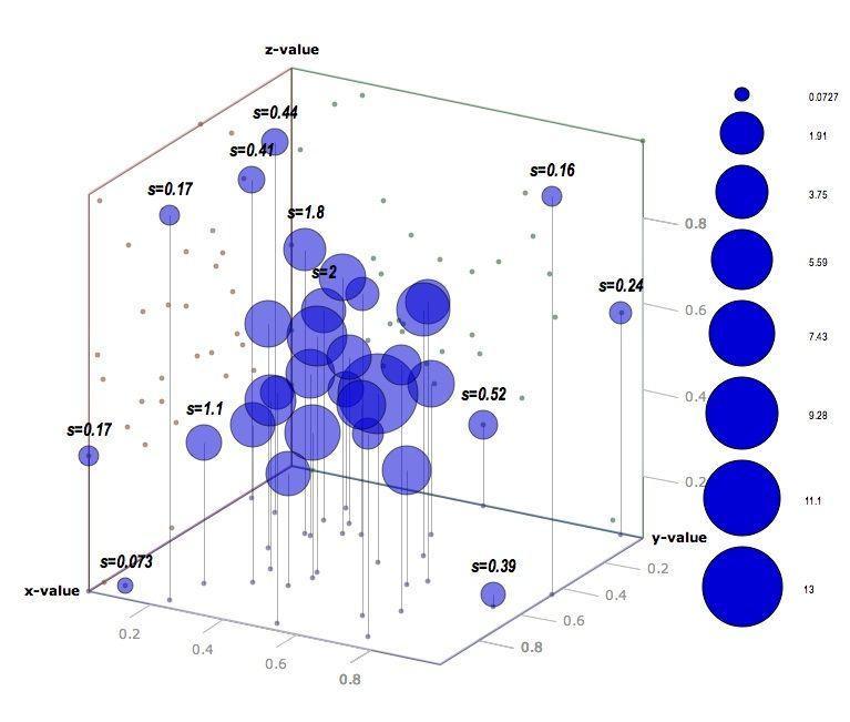 4d bubbles scatter plot scatter plot plots chart design