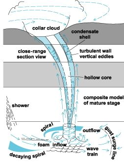 diagram of waterspout