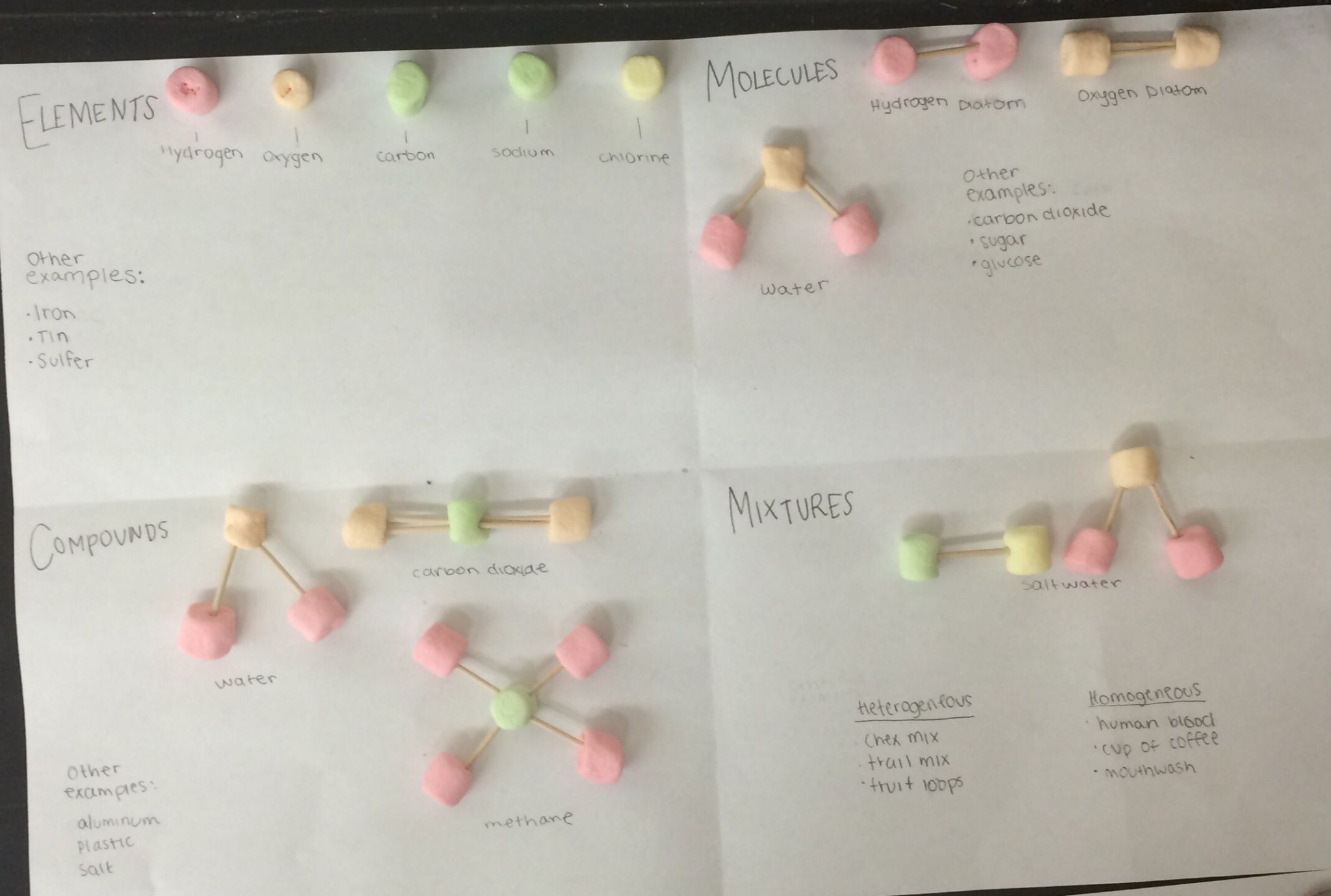 worksheet Atoms And Molecules Worksheets Middle School lesson marshmallow molecules betterlesson for school pinterest betterlesson