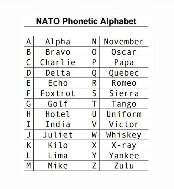 Nato Phonetic Alphabet Chart  Amazing World Weather