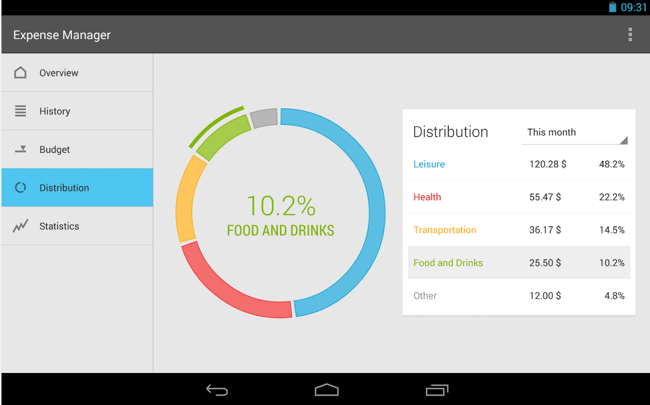 Expense manager | Business - Dashboards | Online dashboard