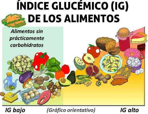 lista de alimentos bajos en glucosa medicamento para la diabetes