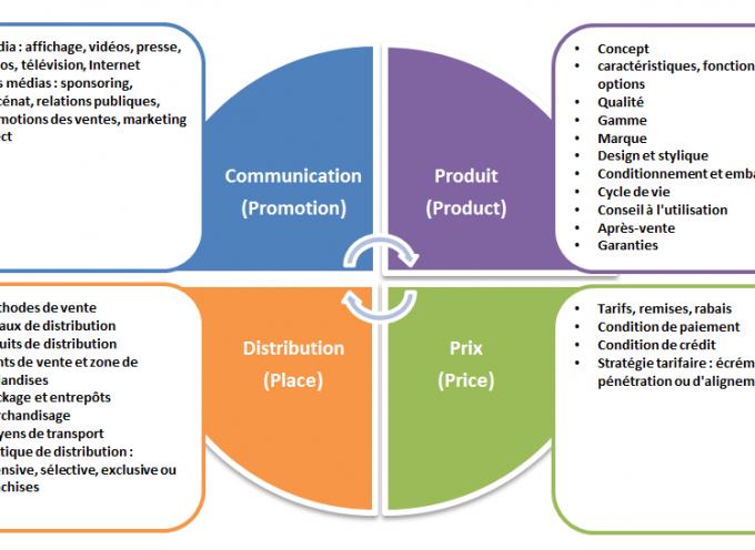 Marketing Mix Pourquoi Le Nombre De P Augmente Produits Marketing Marketing Methode De Vente