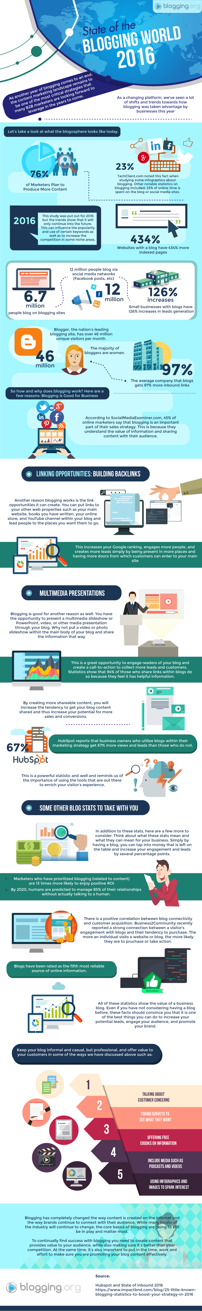 State of the Blogging World 2016 [Infographic and Stats]