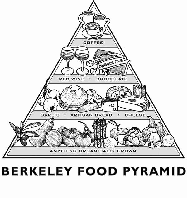 28 Food Pyramid Coloring Page in 2020   Food pyramid ...