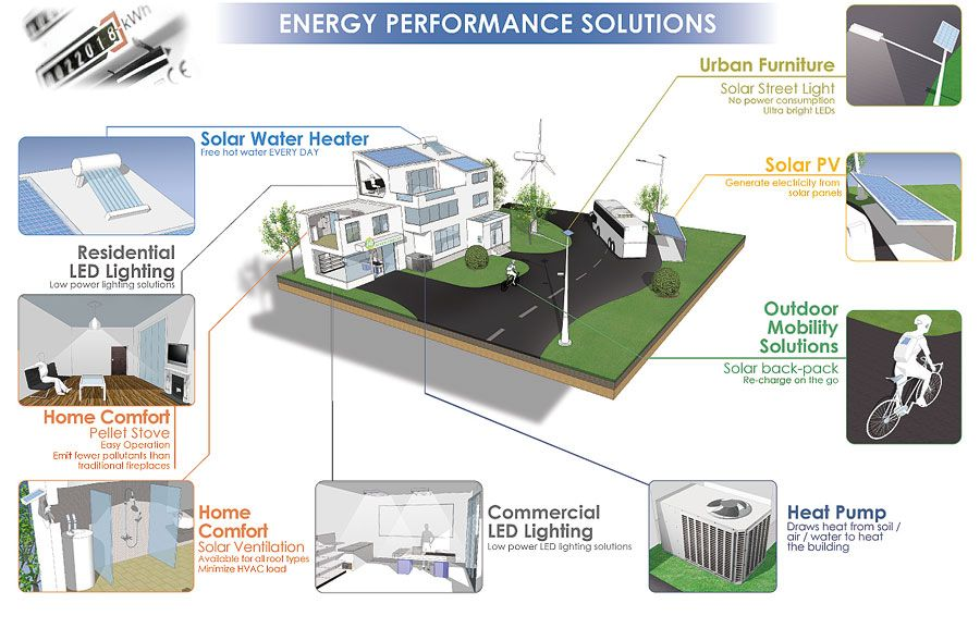 Energy Performance Solutions    Soluções integradas e adequadas.    www.homevolution.pt