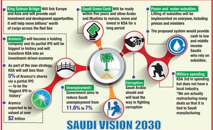 Saudi Arabien Schafft Vision 2030 Fur Eine Nachhaltige Entwicklung Challenges And Opportunities Visions Green Cards