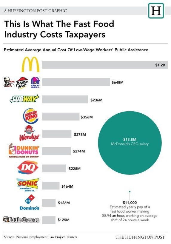 On Nationalfastfoodday Remember The Amount Of Pay A Fast Food