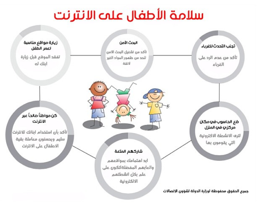 سلامة الأطفال على الانترنت Keeping Kids Safe Online Online Safety Web Safety