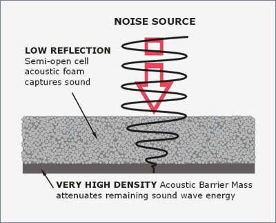Sound Absorption Diagram Theatre Sound Pinterest Acoustic