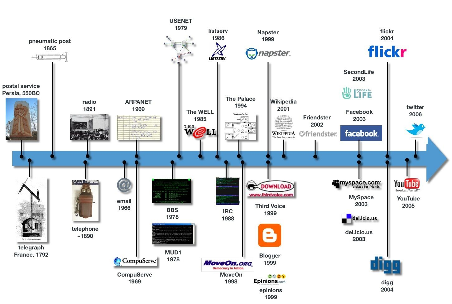 evolution of media timeline | Media Infographics | Social media