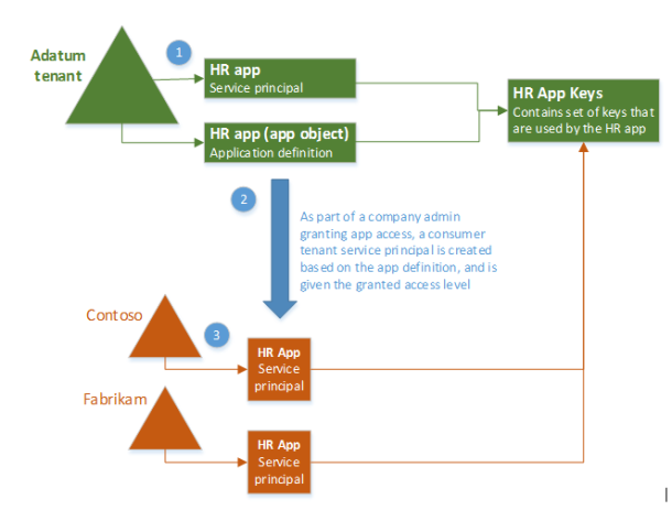 Application Objects And Service Principal Objects App Application Microsoft