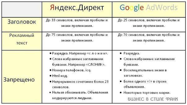 реклама гугл awords