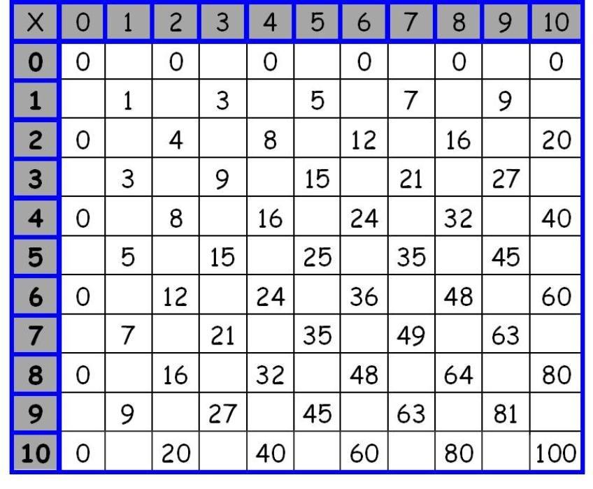 Printable Worksheets time table printable worksheets : Printable Multiplication Worksheets | Εργασίες που θέλω να κάνω ...