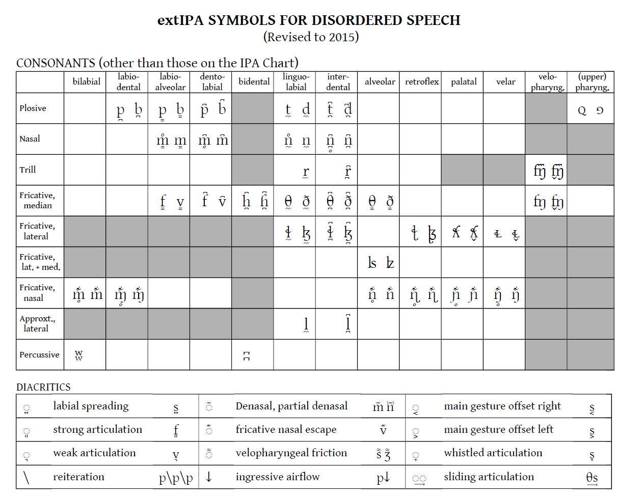 Symbols For Transcribing Disordered Speech Ipa In